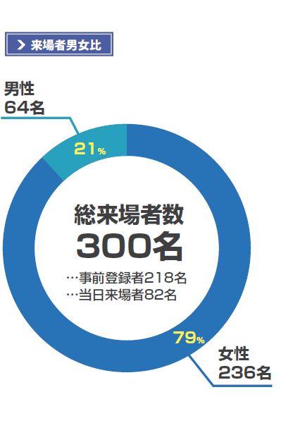 来場者数グラフ画像